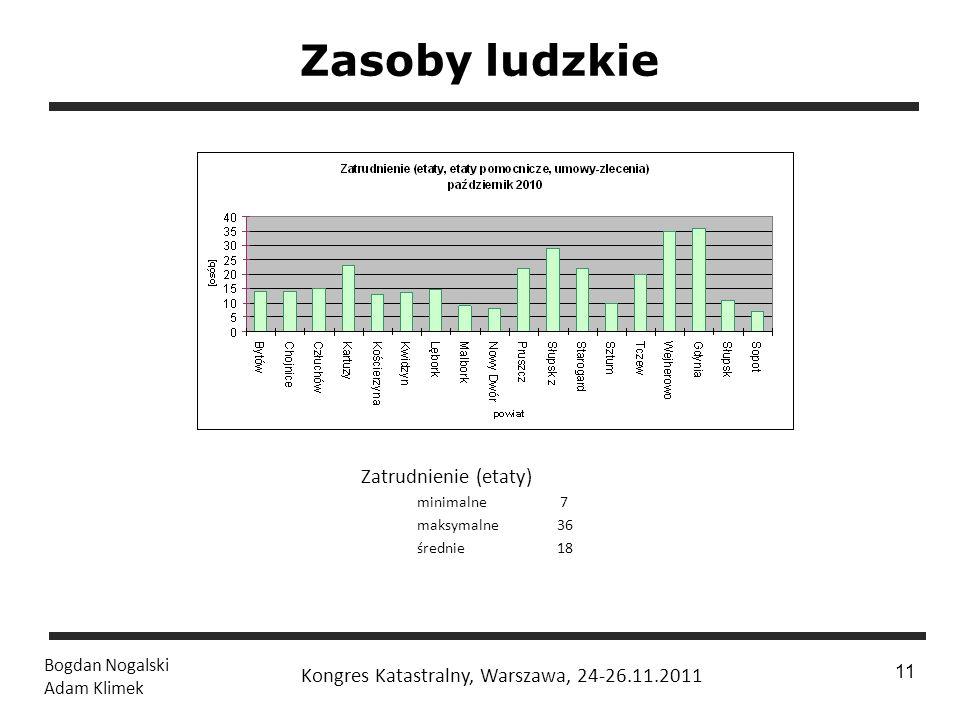 1 / 24 Bogdan Nogalski Adam Klimek Kongres Katastralny, Warszawa, 24-26.11.2011 11 Zasoby ludzkie Zatrudnienie (etaty) minimalne 7 maksymalne 36 średn