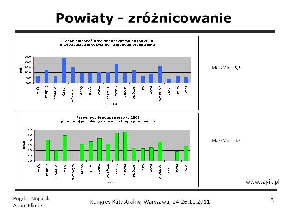 1 / 24 Bogdan Nogalski Adam Klimek Kongres Katastralny, Warszawa, 24-26.11.2011 13 Powiaty - zróżnicowanie Max/Min - 5,5 Max/Min - 3,2 www.sagik.pl