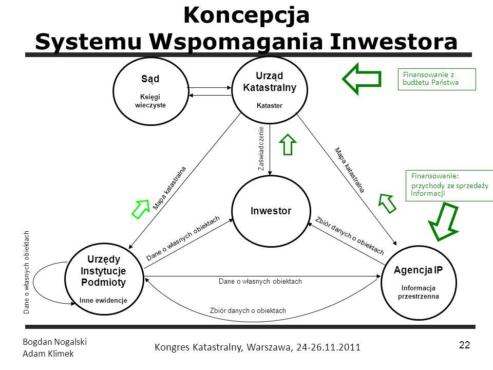 1 / 24 Bogdan Nogalski Adam Klimek Kongres Katastralny, Warszawa, 24-26.11.2011 22 Koncepcja Systemu Wspomagania Inwestora Urząd Katastralny Kataster