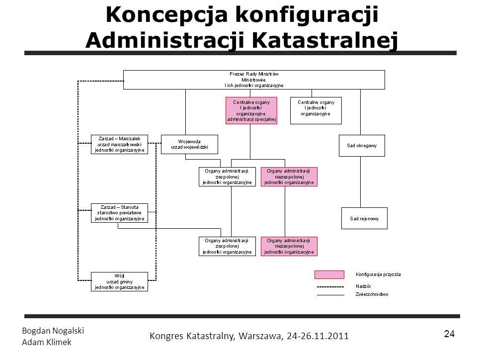 1 / 24 Bogdan Nogalski Adam Klimek Kongres Katastralny, Warszawa, 24-26.11.2011 24 Koncepcja konfiguracji Administracji Katastralnej