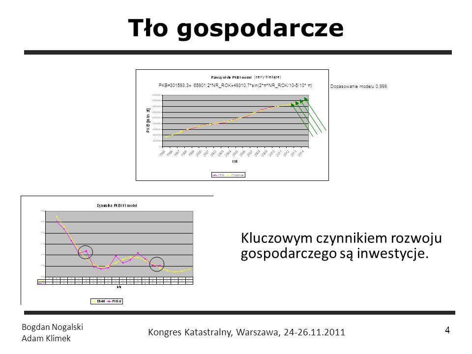 1 / 24 Bogdan Nogalski Adam Klimek Kongres Katastralny, Warszawa, 24-26.11.2011 4 Tło gospodarcze PKB=301593,3+ 65901,2*NR_ROK+49310,7*sin(2*π*NR_ROK/