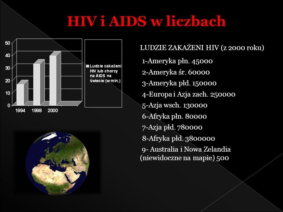 LUDZIE ZAKAŻENI HIV (z 2000 roku) HIV i AIDS w liczbach 1-Ameryka płn. 45000 2-Ameryka śr. 60000 3-Ameryka płd. 150000 4-Europa i Azja zach. 250000 5-