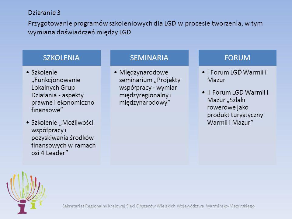 Działanie 3 Przygotowanie programów szkoleniowych dla LGD w procesie tworzenia, w tym wymiana doświadczeń między LGD Sekretariat Regionalny Krajowej Sieci Obszarów Wiejskich Województwa Warmińsko-Mazurskiego SZKOLENIA Szkolenie Funkcjonowanie Lokalnych Grup Działania - aspekty prawne i ekonomiczno finansowe Szkolenie Możliwości współpracy i pozyskiwania środków finansowych w ramach osi 4 Leader SEMINARIA Międzynarodowe seminarium Projekty współpracy - wymiar międzyregionalny i międzynarodowy FORUM I Forum LGD Warmii i Mazur II Forum LGD Warmii i Mazur Szlaki rowerowe jako produkt turystyczny Warmii i Mazur