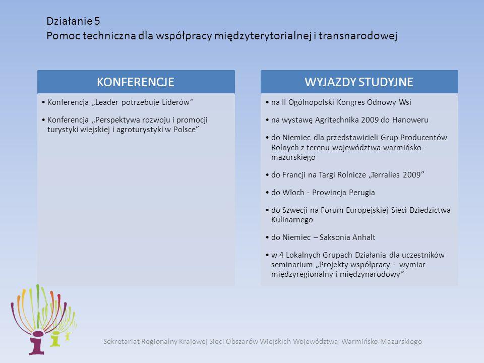 Działanie 5 Pomoc techniczna dla współpracy międzyterytorialnej i transnarodowej Sekretariat Regionalny Krajowej Sieci Obszarów Wiejskich Województwa Warmińsko-Mazurskiego KONFERENCJE Konferencja Leader potrzebuje Liderów Konferencja Perspektywa rozwoju i promocji turystyki wiejskiej i agroturystyki w Polsce WYJAZDY STUDYJNE na II Ogólnopolski Kongres Odnowy Wsi na wystawę Agritechnika 2009 do Hanoweru do Niemiec dla przedstawicieli Grup Producentów Rolnych z terenu województwa warmińsko - mazurskiego do Francji na Targi Rolnicze Terralies 2009 do Włoch - Prowincja Perugia do Szwecji na Forum Europejskiej Sieci Dziedzictwa Kulinarnego do Niemiec – Saksonia Anhalt w 4 Lokalnych Grupach Działania dla uczestników seminarium Projekty współpracy - wymiar międzyregionalny i międzynarodowy