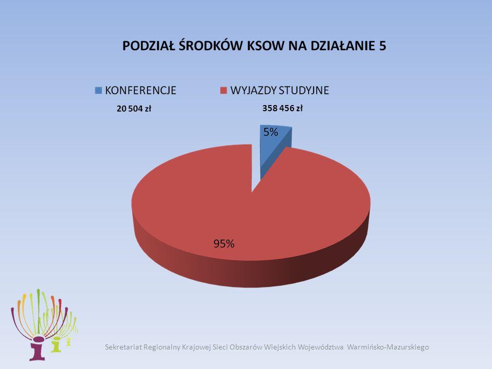 358 456 zł Sekretariat Regionalny Krajowej Sieci Obszarów Wiejskich Województwa Warmińsko-Mazurskiego