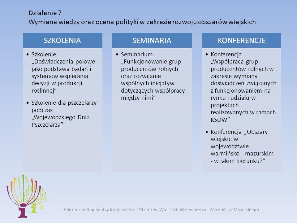 Działanie 7 Wymiana wiedzy oraz ocena polityki w zakresie rozwoju obszarów wiejskich Sekretariat Regionalny Krajowej Sieci Obszarów Wiejskich Województwa Warmińsko-Mazurskiego SZKOLENIA Szkolenie Doświadczenia polowe jako podstawa badań i systemów wspierania decyzji w produkcji roślinnej Szkolenie dla pszczelarzy podczas Wojewódzkiego Dnia Pszczelarza SEMINARIA Seminarium Funkcjonowanie grup producentów rolnych oraz rozwijanie wspólnych inicjatyw dotyczących współpracy między nimi KONFERENCJE Konferencja Współpraca grup producentów rolnych w zakresie wymiany doświadczeń związanych z funkcjonowaniem na rynku i udziału w projektach realizowanych w ramach KSOW Konferencja Obszary wiejskie w województwie warmińsko - mazurskim - w jakim kierunku