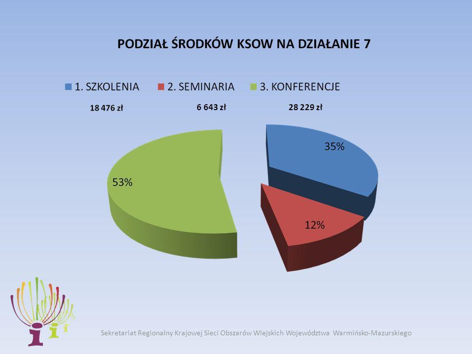 6 643 zł28 229 zł Sekretariat Regionalny Krajowej Sieci Obszarów Wiejskich Województwa Warmińsko-Mazurskiego
