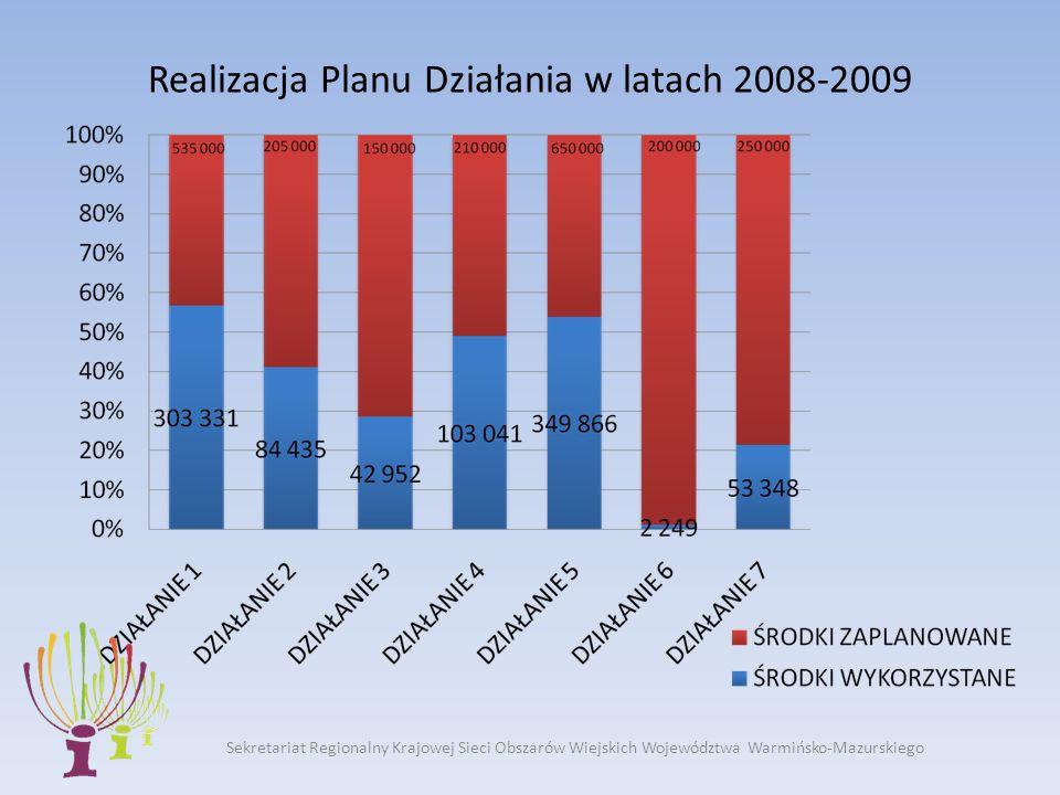 Realizacja Planu Działania w latach 2008-2009
