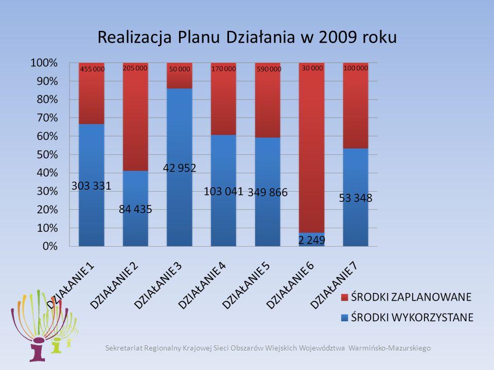 Sekretariat Regionalny Krajowej Sieci Obszarów Wiejskich Województwa Warmińsko-Mazurskiego Realizacja Planu Działania w 2009 roku