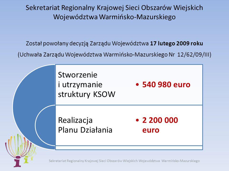 Sekretariat Regionalny Krajowej Sieci Obszarów Wiejskich Województwa Warmińsko-Mazurskiego Sekretariat Regionalny Krajowej Sieci Obszarów Wiejskich Województwa Warmińsko-Mazurskiego Został powołany decyzją Zarządu Województwa 17 lutego 2009 roku (Uchwała Zarządu Województwa Warmińsko-Mazurskiego Nr 12/62/09/III) Stworzenie i utrzymanie struktury KSOW Realizacja Planu Działania 540 980 euro 2 200 000 euro