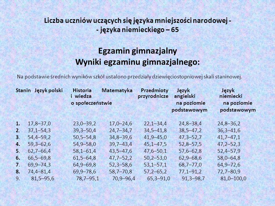 Liczba uczniów uczących się języka mniejszości narodowej - - języka niemieckiego – 65 Egzamin gimnazjalny Wyniki egzaminu gimnazjalnego: Na podstawie