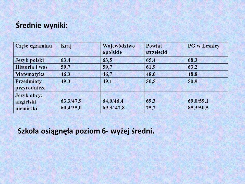 Średnie wyniki: Część egzaminuKrajWojewództwo opolskie Powiat strzelecki PG w Leśnicy Język polski63,463,565,468,3 Historia i wos59,7 61,963,2 Matemat