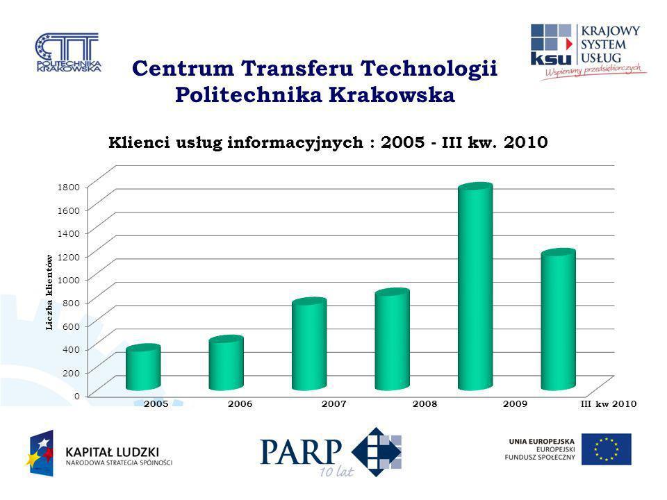 Centrum Transferu Technologii Politechnika Krakowska