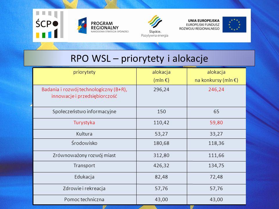 RPO WSL – priorytety i alokacje priorytetyalokacja (mln ) alokacja na konkursy (mln ) Badania i rozwój technologiczny (B+R), innowacje i przedsiębiorczość 296,24246,24 Społeczeństwo informacyjne15065 Turystyka110,4259,80 Kultura53,2733,27 Środowisko180,68118,36 Zrównoważony rozwój miast312,80111,66 Transport426,32134,75 Edukacja82,4872,48 Zdrowie i rekreacja57,76 Pomoc techniczna43,00
