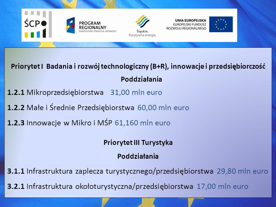 Priorytet I Badania i rozwój technologiczny (B+R), innowacje i przedsiębiorczość Poddziałania 1.2.1 Mikroprzedsiębiorstwa 31,00 mln euro 1.2.2 Małe i Średnie Przedsiębiorstwa 60,00 mln euro 1.2.3 Innowacje w Mikro i MŚP 61,160 mln euro Priorytet III Turystyka Poddziałania 3.1.1 Infrastruktura zaplecza turystycznego/przedsiębiorstwa 29,80 mln euro 3.2.1 Infrastruktura okołoturystyczna/przedsiębiorstwa 17,00 mln euro