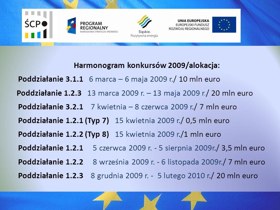 Harmonogram konkursów 2009/alokacja: Poddziałanie 3.1.1 6 marca – 6 maja 2009 r./ 10 mln euro Poddziałanie 1.2.3 13 marca 2009 r.