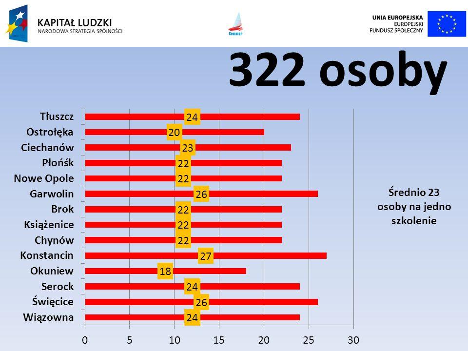 322 osoby Średnio 23 osoby na jedno szkolenie