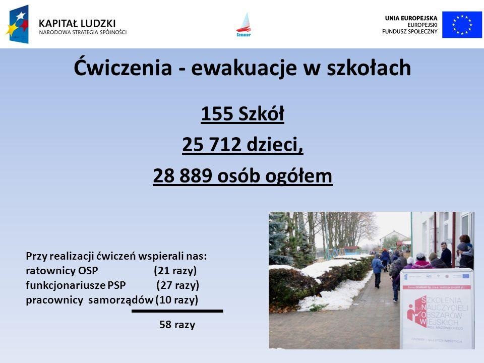 155 Szkół 25 712 dzieci, 28 889 osób ogółem Przy realizacji ćwiczeń wspierali nas: ratownicy OSP (21 razy) funkcjonariusze PSP (27 razy) pracownicy sa