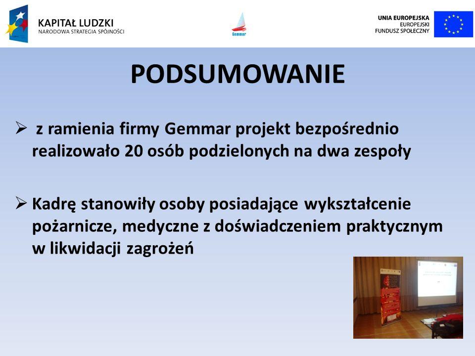 PODSUMOWANIE z ramienia firmy Gemmar projekt bezpośrednio realizowało 20 osób podzielonych na dwa zespoły Kadrę stanowiły osoby posiadające wykształce