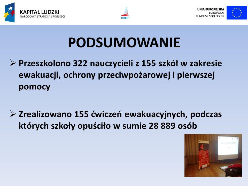 PODSUMOWANIE Przeszkolono 322 nauczycieli z 155 szkół w zakresie ewakuacji, ochrony przeciwpożarowej i pierwszej pomocy Zrealizowano 155 ćwiczeń ewaku