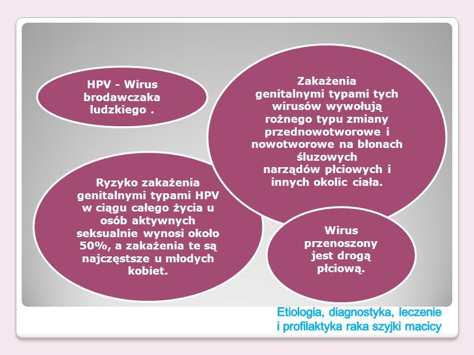 Ryzyko zakażenia genitalnymi typami HPV w ciągu całego życia u osób aktywnych seksualnie wynosi około 50%, a zakażenia te są najczęstsze u młodych kob