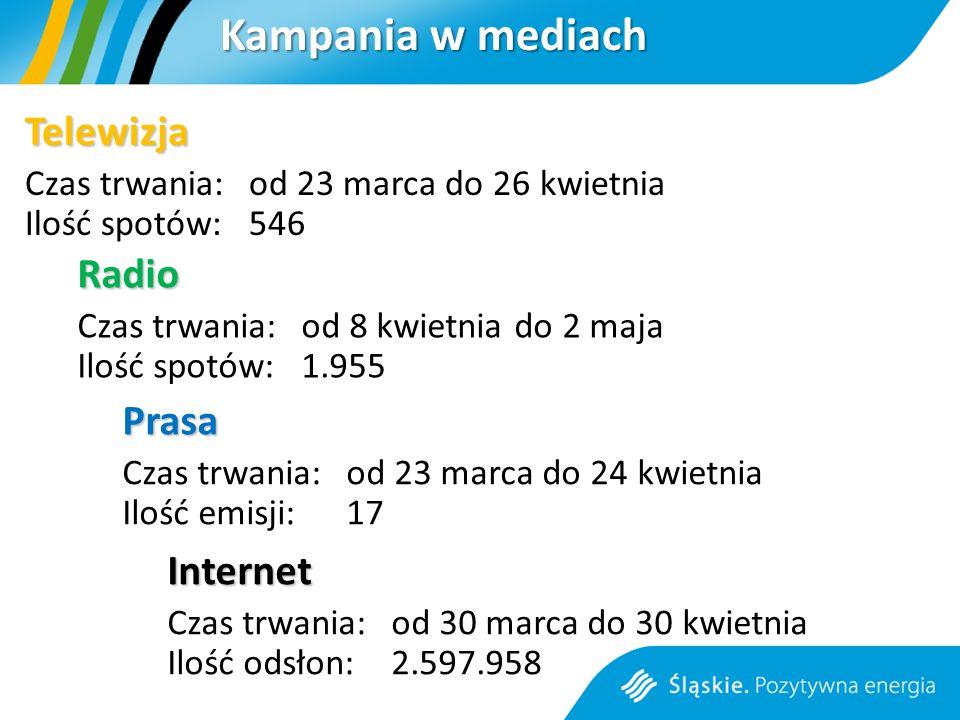 Kampania w mediach Telewizja Czas trwania: od 23 marca do 26 kwietnia Ilość spotów: 546 Radio Czas trwania: od 8 kwietnia do 2 maja Ilość spotów: 1.955 Prasa Czas trwania: od 23 marca do 24 kwietnia Ilość emisji: 17 Internet Czas trwania: od 30 marca do 30 kwietnia Ilość odsłon: 2.597.958