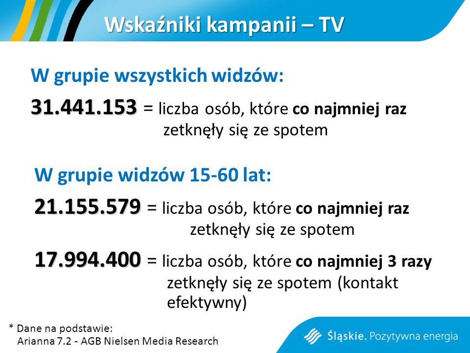 Wskaźniki kampanii – TV W grupie widzów 15-60 lat: 21.155.579 21.155.579 = liczba osób, które co najmniej raz zetknęły się ze spotem 17.994.400 17.994.400 = liczba osób, które co najmniej 3 razy zetknęły się ze spotem (kontakt efektywny) W grupie wszystkich widzów: 31.441.153 31.441.153 = liczba osób, które co najmniej raz zetknęły się ze spotem * Dane na podstawie: Arianna 7.2 - AGB Nielsen Media Research