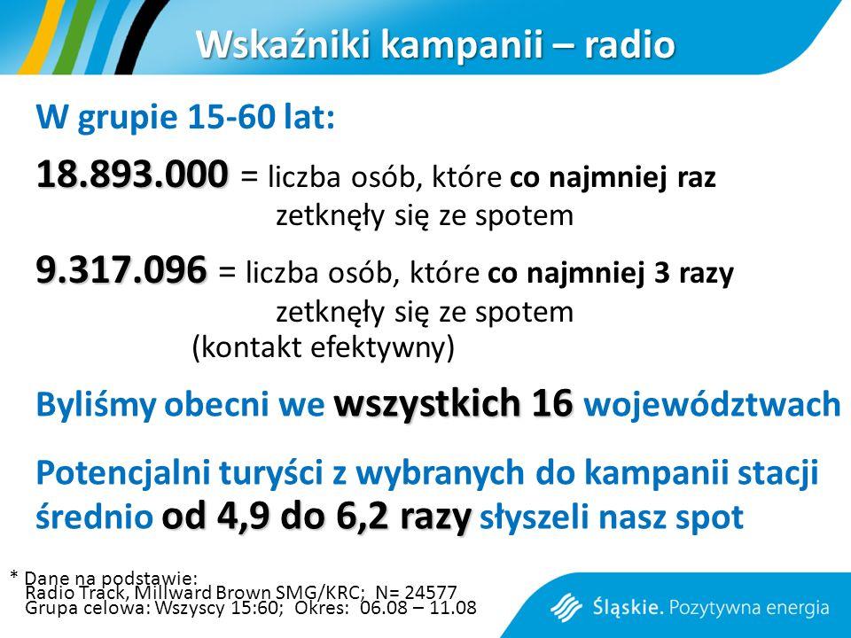 Wskaźniki kampanii – radio W grupie 15-60 lat: 18.893.000 18.893.000 = liczba osób, które co najmniej raz zetknęły się ze spotem 9.317.096 9.317.096 = liczba osób, które co najmniej 3 razy zetknęły się ze spotem (kontakt efektywny) * Dane na podstawie: Radio Track, Millward Brown SMG/KRC; N= 24577 Grupa celowa: Wszyscy 15:60; Okres: 06.08 – 11.08 wszystkich 16 Byliśmy obecni we wszystkich 16 województwach od 4,9 do 6,2 razy Potencjalni turyści z wybranych do kampanii stacji średnio od 4,9 do 6,2 razy słyszeli nasz spot