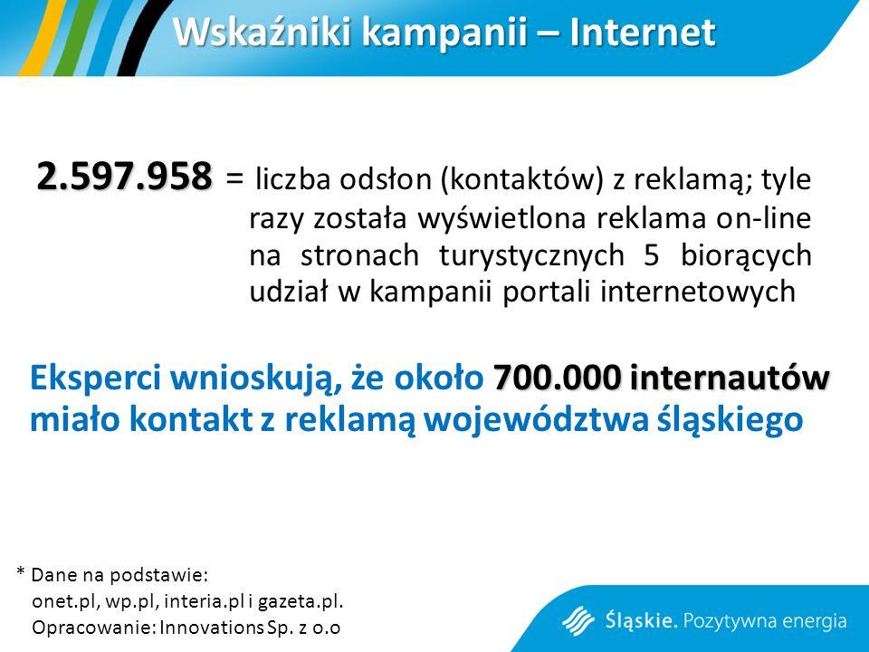 Wskaźniki kampanii – Internet 2.597.958 2.597.958 = liczba odsłon (kontaktów) z reklamą; tyle razy została wyświetlona reklama on-line na stronach turystycznych 5 biorących udział w kampanii portali internetowych 700.000 internautów Eksperci wnioskują, że około 700.000 internautów miało kontakt z reklamą województwa śląskiego * Dane na podstawie: onet.pl, wp.pl, interia.pl i gazeta.pl.