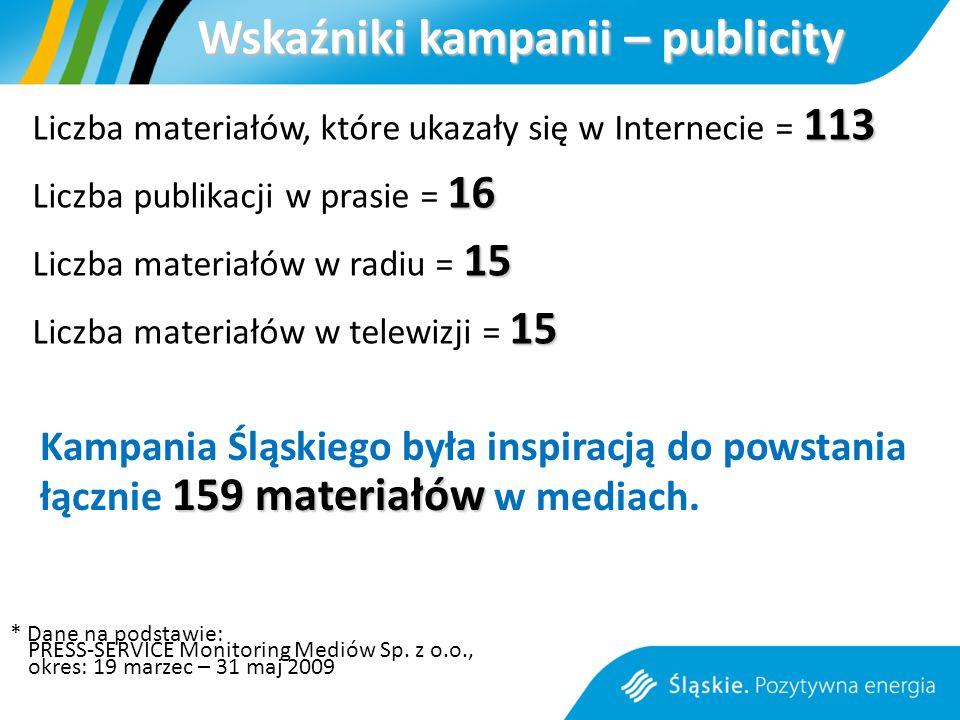 Wskaźniki kampanii – publicity 113 Liczba materiałów, które ukazały się w Internecie = 113 16 Liczba publikacji w prasie = 16 15 Liczba materiałów w radiu = 15 15 Liczba materiałów w telewizji = 15 159 materiałów Kampania Śląskiego była inspiracją do powstania łącznie 159 materiałów w mediach.