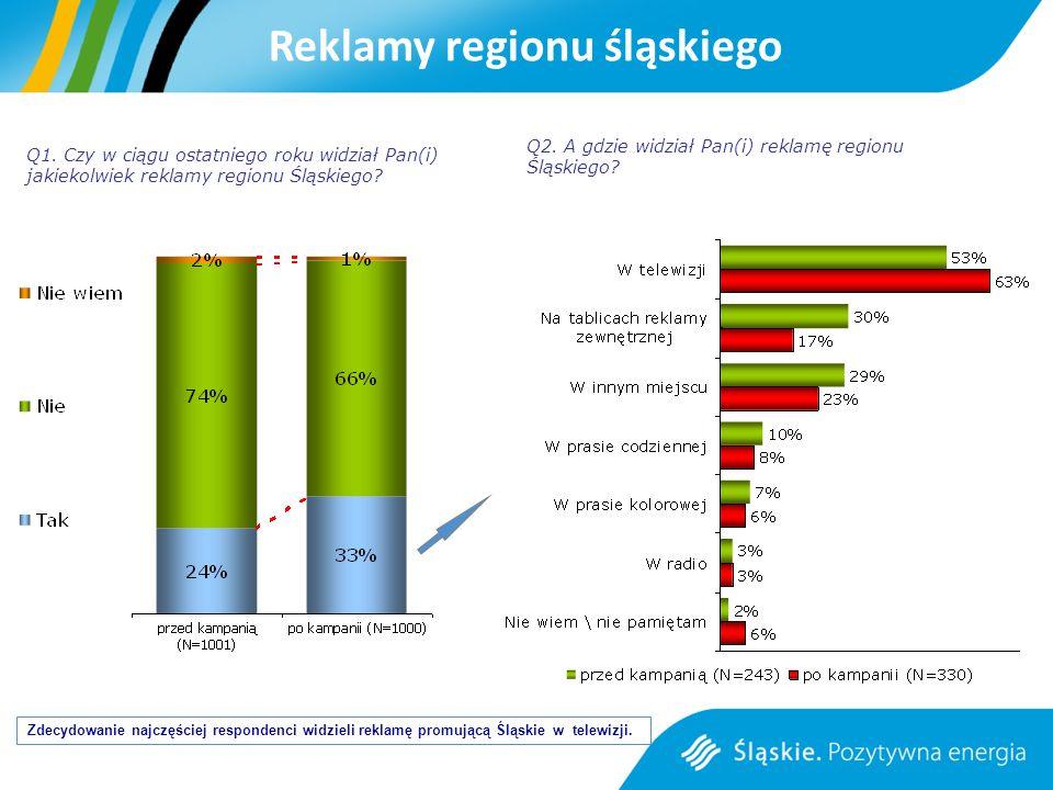 Reklamy regionu śląskiego Zdecydowanie najczęściej respondenci widzieli reklamę promującą Śląskie w telewizji.
