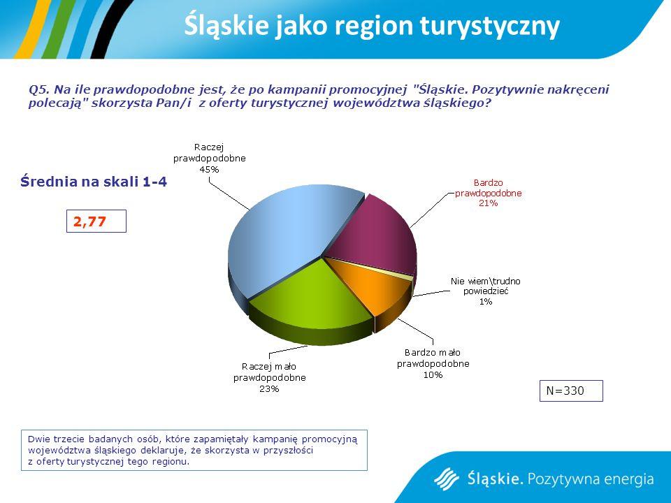 Q5. Na ile prawdopodobne jest, że po kampanii promocyjnej Śląskie.