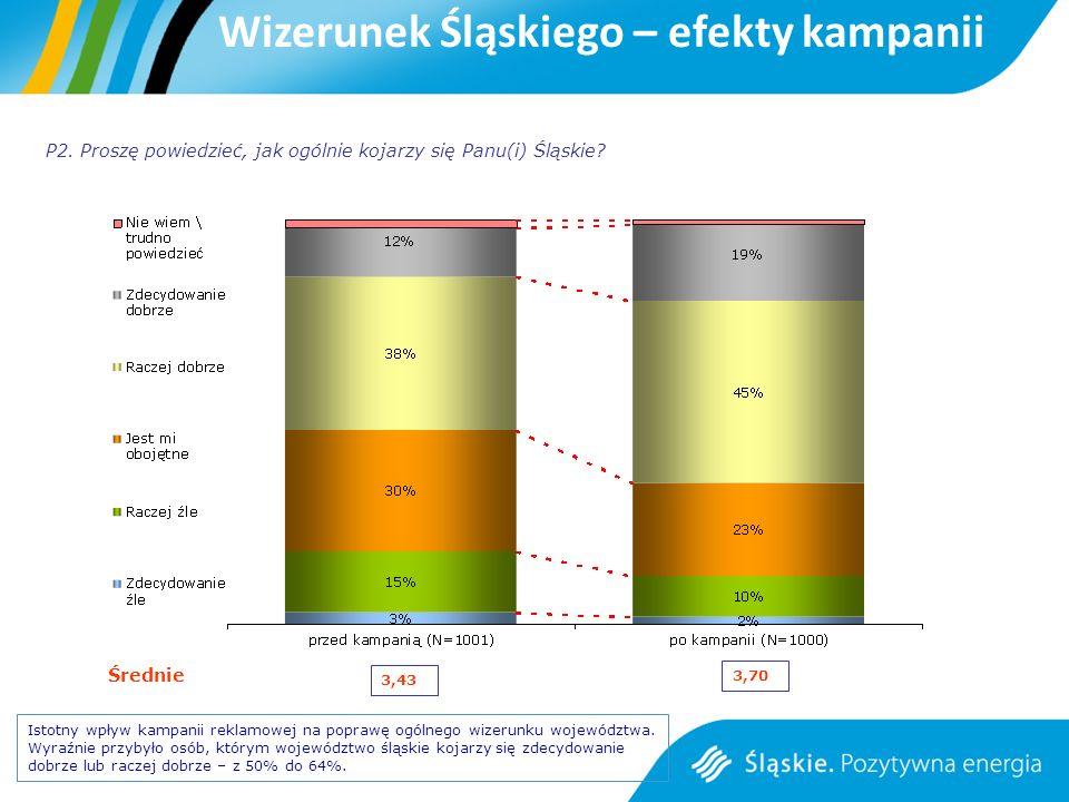 Istotny wpływ kampanii reklamowej na poprawę ogólnego wizerunku województwa.