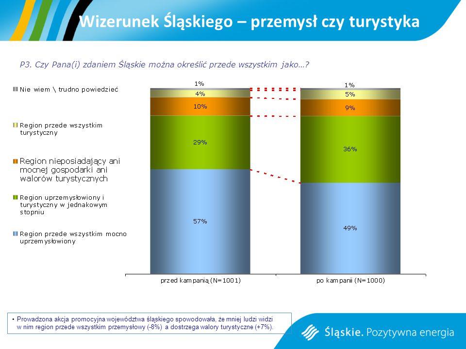 Wizerunek Śląskiego – przemysł czy turystyka Prowadzona akcja promocyjna województwa śląskiego spowodowała, że mniej ludzi widzi w nim region przede wszystkim przemysłowy (-8%) a dostrzega walory turystyczne (+7%).