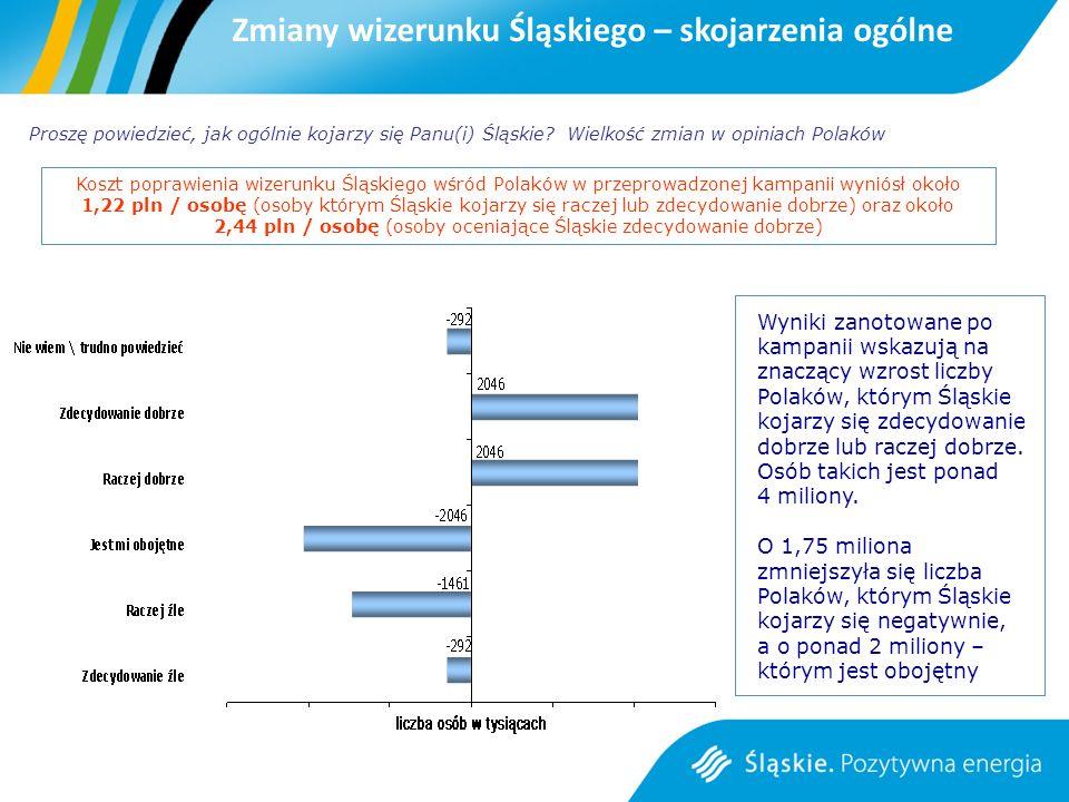 Wyniki zanotowane po kampanii wskazują na znaczący wzrost liczby Polaków, którym Śląskie kojarzy się zdecydowanie dobrze lub raczej dobrze.