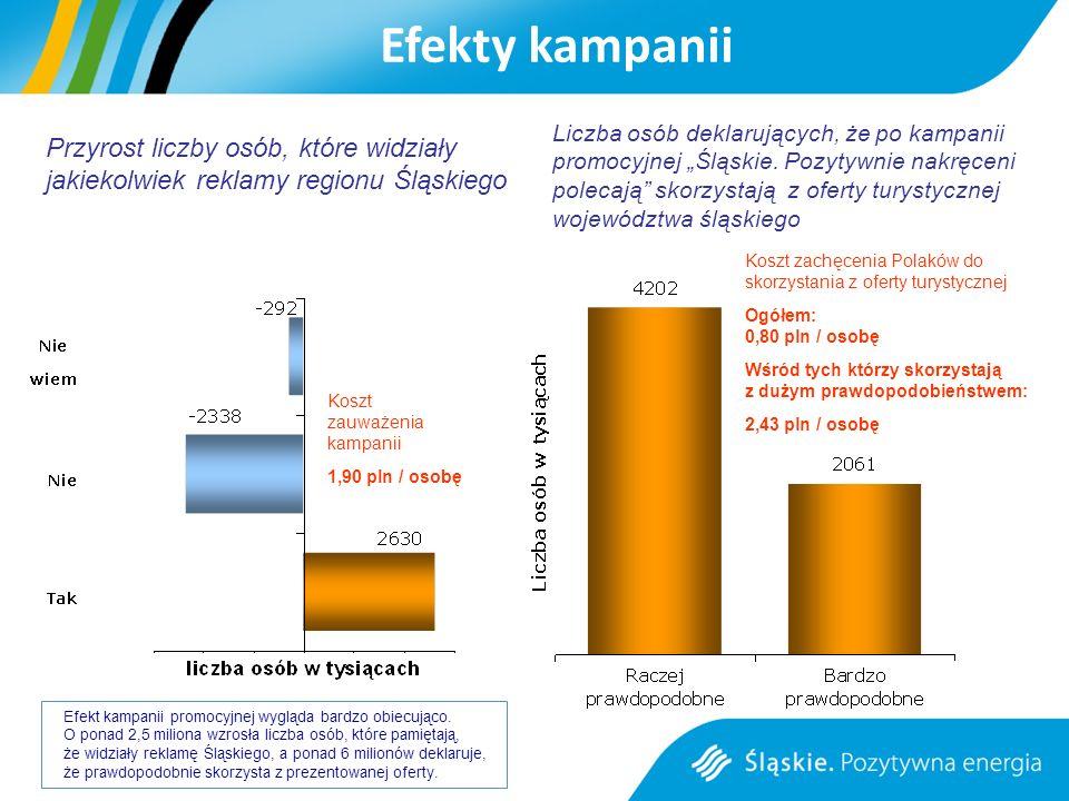 Efekty kampanii Przyrost liczby osób, które widziały jakiekolwiek reklamy regionu Śląskiego Liczba osób deklarujących, że po kampanii promocyjnej Śląskie.