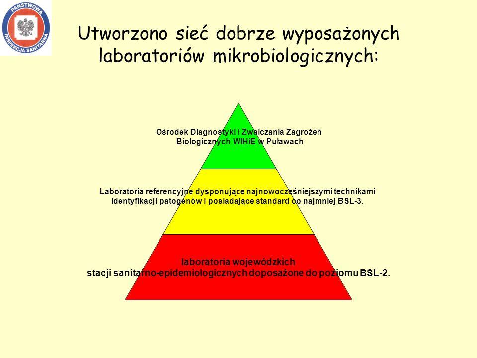 Utworzono sieć dobrze wyposażonych laboratoriów mikrobiologicznych: Ośrodek Diagnostyki i Zwalczania Zagrożeń Biologicznych WIHiE w Puławach Laboratoria referencyjne dysponujące najnowocześniejszymi technikami identyfikacji patogenów i posiadające standard co najmniej BSL-3.
