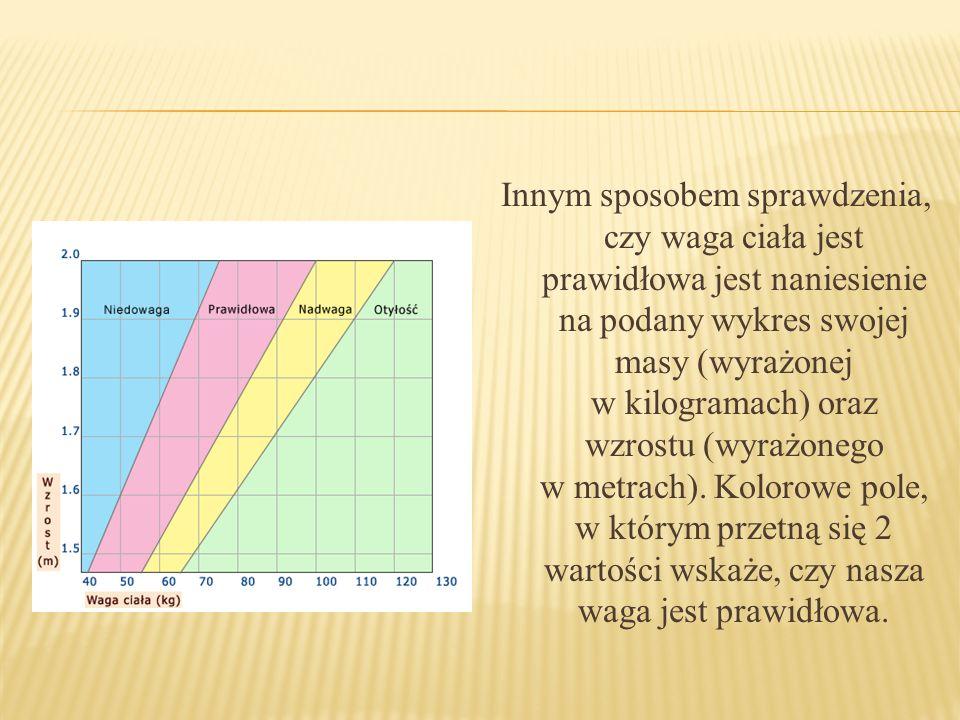 Innym sposobem sprawdzenia, czy waga ciała jest prawidłowa jest naniesienie na podany wykres swojej masy (wyrażonej w kilogramach) oraz wzrostu (wyraż