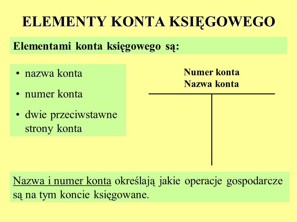 ELEMENTY KONTA KSIĘGOWEGO Elementami konta księgowego są: nazwa konta numer konta dwie przeciwstawne strony konta Nazwa i numer konta określają jakie