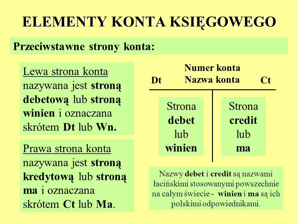 ELEMENTY KONTA KSIĘGOWEGO Przeciwstawne strony konta: Lewa strona konta nazywana jest stroną debetową lub stroną winien i oznaczana skrótem Dt lub Wn.