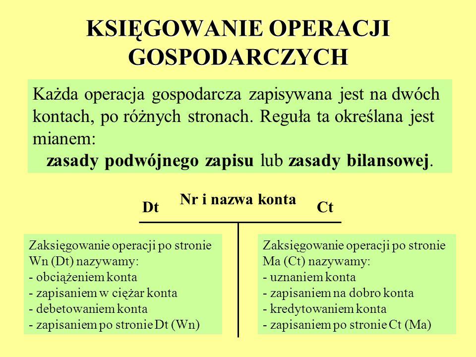 KSIĘGOWANIE OPERACJI GOSPODARCZYCH Każda operacja gospodarcza zapisywana jest na dwóch kontach, po różnych stronach. Reguła ta określana jest mianem: