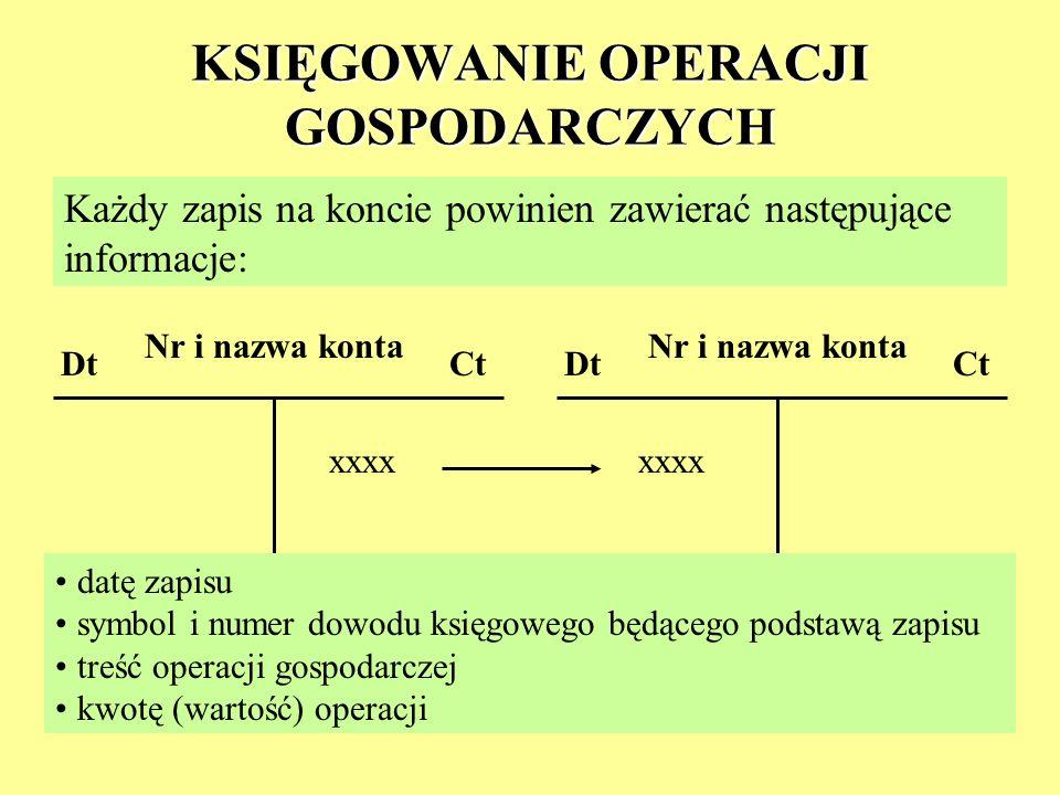 KSIĘGOWANIE OPERACJI GOSPODARCZYCH Każdy zapis na koncie powinien zawierać następujące informacje: Nr i nazwa konta DtCt Nr i nazwa konta DtCt datę za