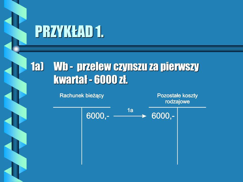 PRZYKŁAD 1. 1a) Wb - przelew czynszu za pierwszy kwartał - 6000 zł.