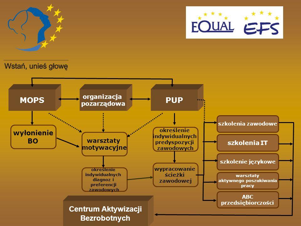 MOPSPUP organizacja pozarządowa wyłonienie BO warsztaty motywacyjne określenie indywidualnych diagnoz i preferencji zawodowych określenie indywidualny