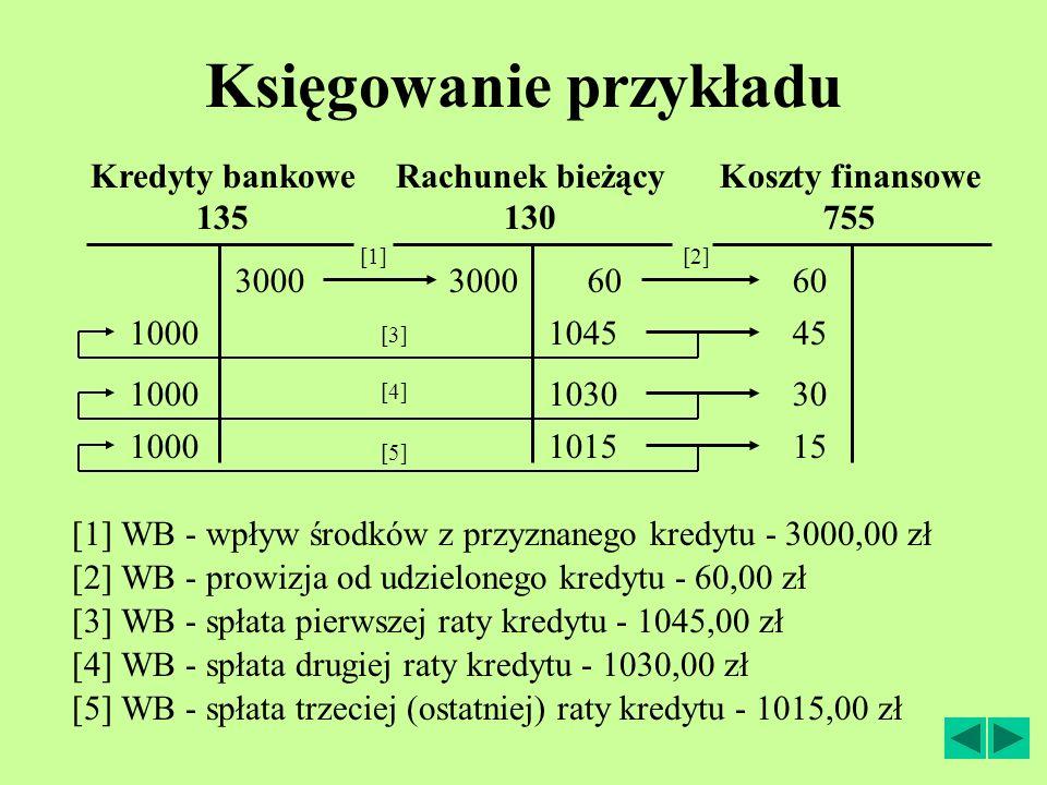 Księgowanie przykładu Rachunek bieżący 130 [2] WB - prowizja od udzielonego kredytu - 60,00 zł [1] WB - wpływ środków z przyznanego kredytu - 3000,00 zł Kredyty bankowe 135 [3] WB - spłata pierwszej raty kredytu - 1045,00 zł Koszty finansowe 755 [4] WB - spłata drugiej raty kredytu - 1030,00 zł [5] WB - spłata trzeciej (ostatniej) raty kredytu - 1015,00 zł 60 [2] 3000 [1] 1000104545 [3] 1000103030 [4] 1000101515 [5]