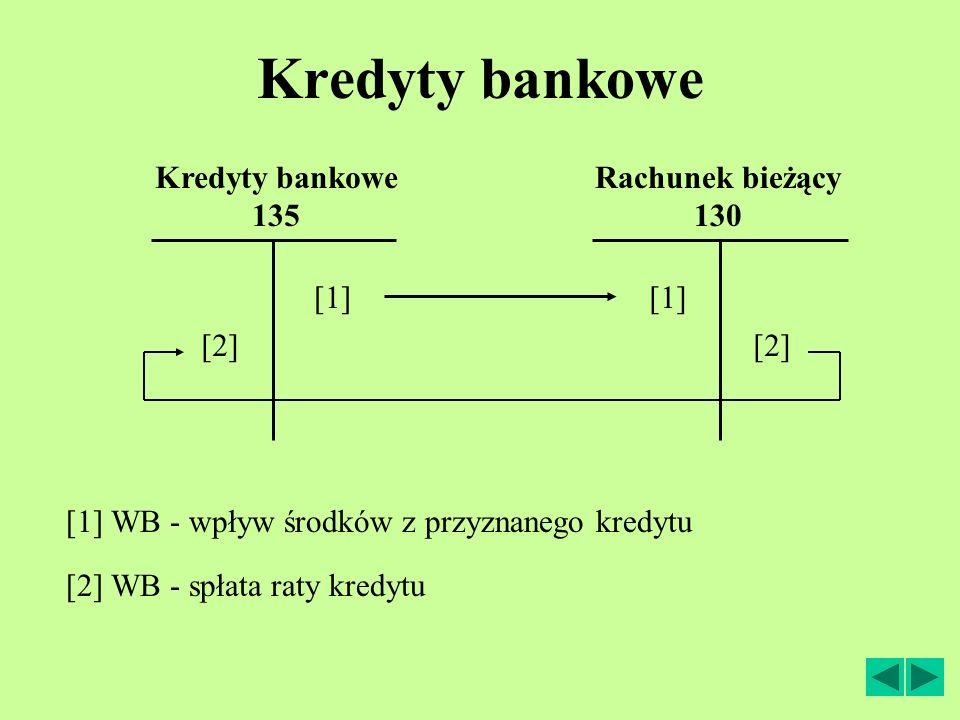 Kredyty bankowe Rachunek bieżący 130 [2] WB - spłata raty kredytu [1] Kredyty bankowe 135 [1] WB - wpływ środków z przyznanego kredytu [2]