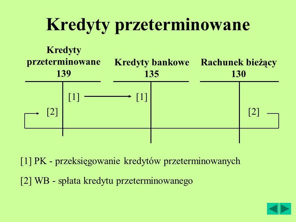 Kredyty przeterminowane Rachunek bieżący 130 [2] WB - spłata kredytu przeterminowanego [1] Kredyty przeterminowane 139 [1] PK - przeksięgowanie kredytów przeterminowanych [2] Kredyty bankowe 135