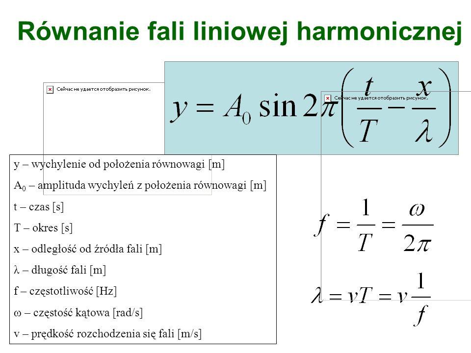 Równanie fali liniowej harmonicznej y – wychylenie od położenia równowagi [m] A 0 – amplituda wychyleń z położenia równowagi [m] t – czas [s] T – okre