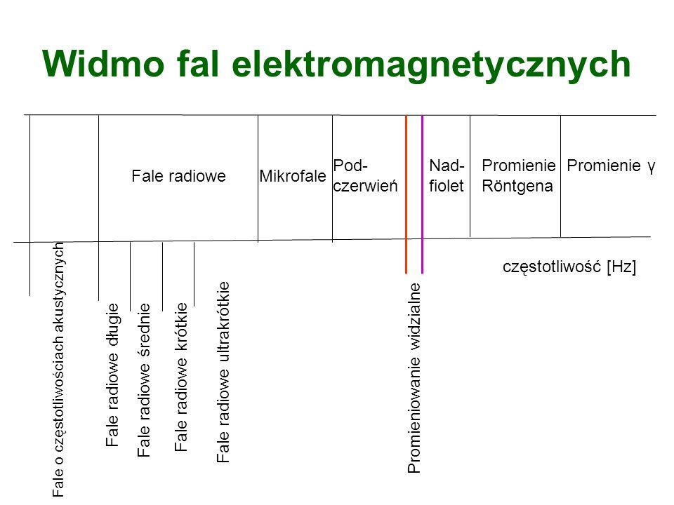 Widmo fal elektromagnetycznych fale radiowe Fale radiowe długie – długość fali kilka kilometrów, częstotliwość około 150 kHz Fale radiowe średnie – długość fali setki metrów Fale radiowe krótkie – długość fali dziesiątki metrów Fale ultrakrótkie – długość fali metry decymetry