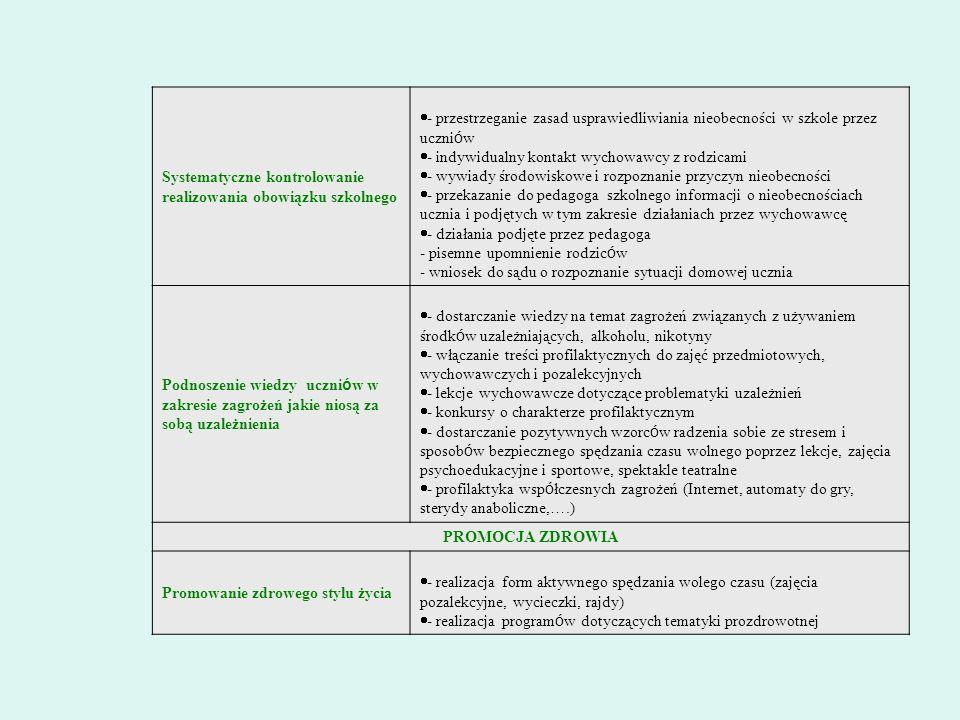 Systematyczne kontrolowanie realizowania obowiązku szkolnego - przestrzeganie zasad usprawiedliwiania nieobecności w szkole przez uczni ó w - indywidu